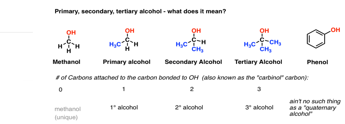 Classification of alcohols and derivatives